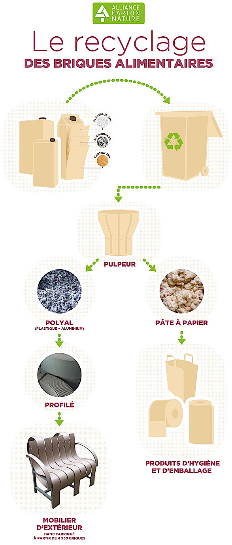 Fabrice Peltier - éco design - Meubles recyclés en PolyAl - Recyclage Tetra Pak